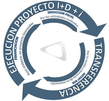 Ciclo-para-el-aprovechamiento-de-incentivos-de-apoyo-a-la-actividad-innovadora-empresarial