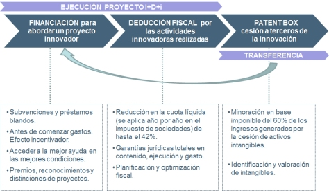 Financiación I+D+i