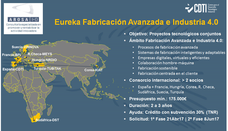 CDTI-Eureka FabricacionAvanzada-AROSA