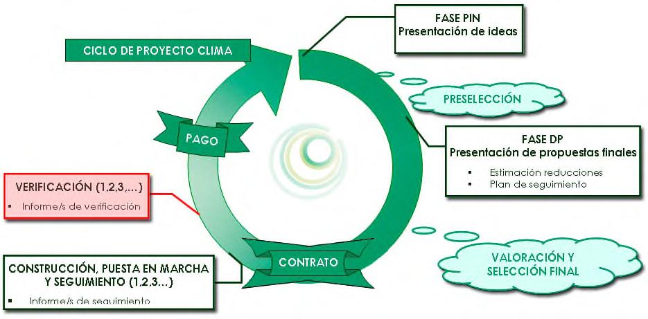 El ciclo de los Proyectos Clima