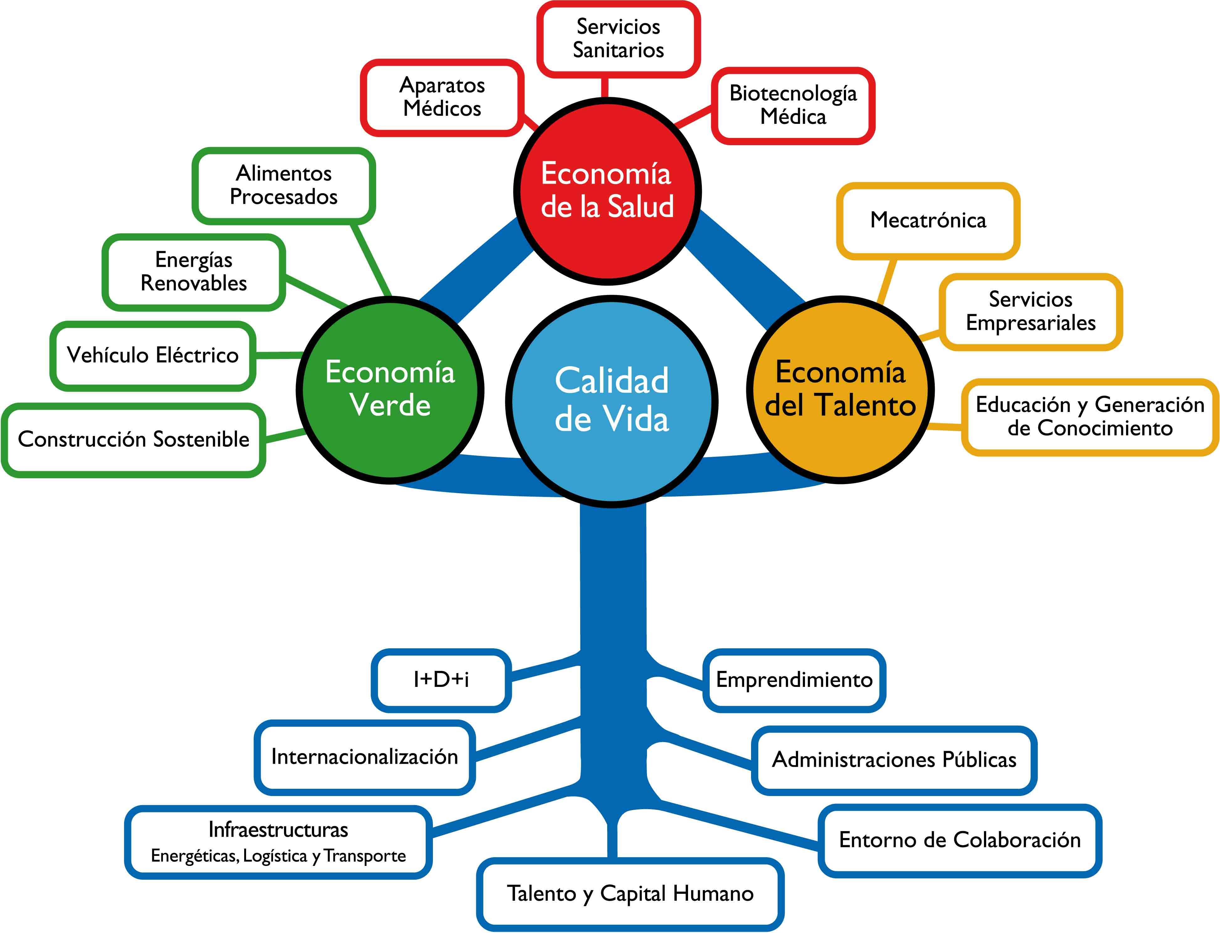 Modelo Desarrollo Economico de Navarra