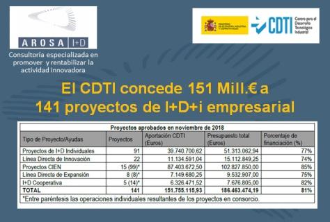 AROSA I+D CDTI concedidos 28Nov2018