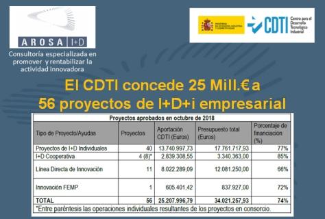 AROSA I+D CDTI concedidos 28Oct2018
