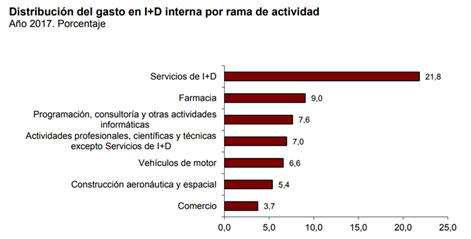 Distribución del gasto en I+D interna por rama de actividad