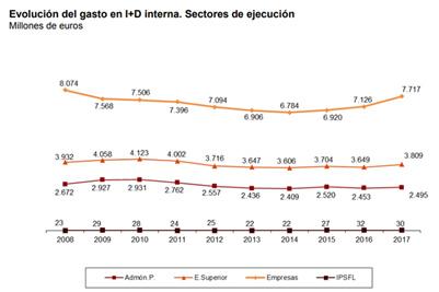 Evolución del gasto en I+D interna Sectores de ejecución