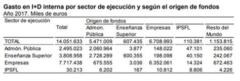 Gasto en I+D interna por sector de ejecución y según el origen de fondos