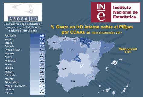 Gasto en I+D interna sobre el PIBpm por CCAAs