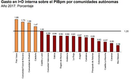Gasto en I+D interna sobre el PIBpm por comunidades autónomas