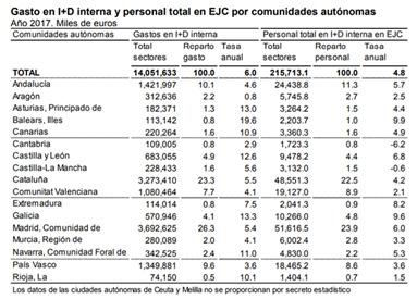 Gasto en I+D interna y personal total en EJC por comunidades autónomas