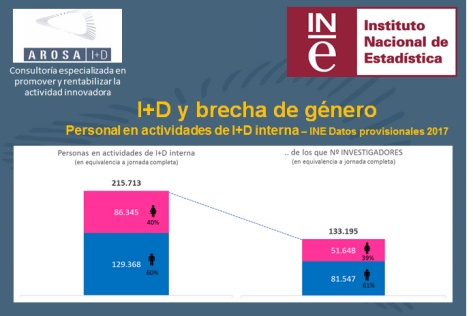 I+D y brecha de género Personal en actividades de I+D interna