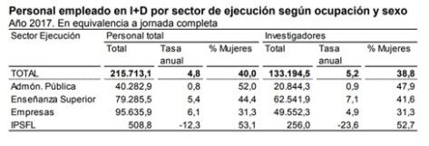 Personal empleado en I+D por sector de ejecución según ocupación y sexo
