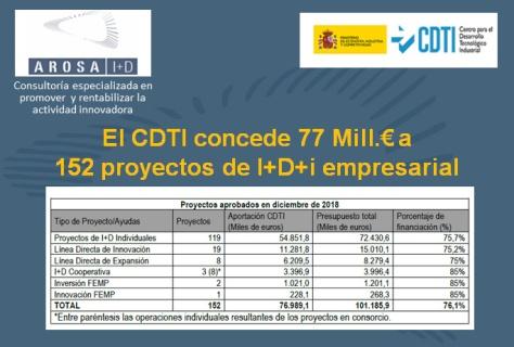 arosa i+d - cdti 2018-dic concedidos 77 mill