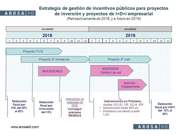 estrategia-gestion-incentivos-reindus-2018