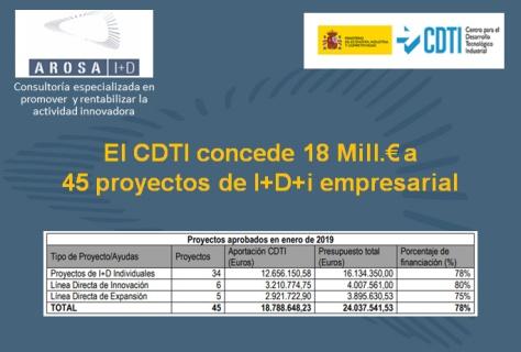 AROSA I+D - CDTI 2019-Ene concedidos 18 Mill Eur