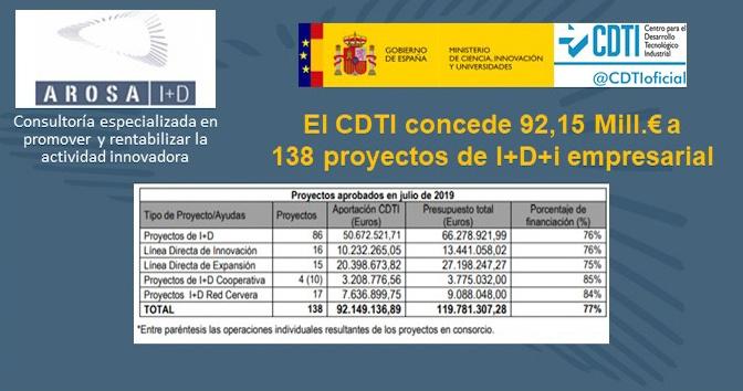 EL CDTI CONCEDE 92,15 MILL.€ A 138 PROYECTOS DE I+D+I EMPRESARIAL EN JULIO 2019