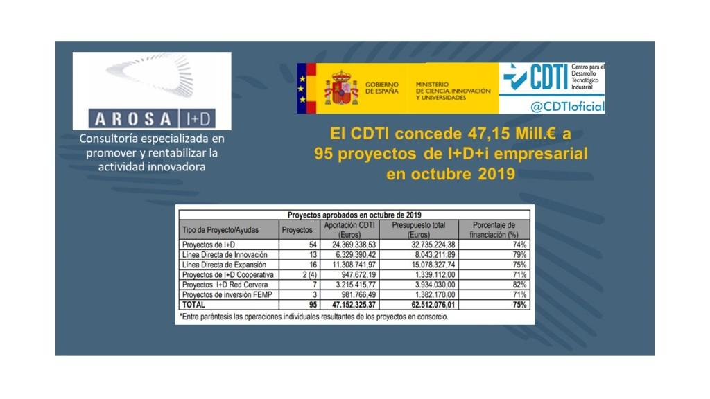 El CDTI concede 47,15 Mill.€ a 95 proyectos de I+D+i empresarial en octubre 2019